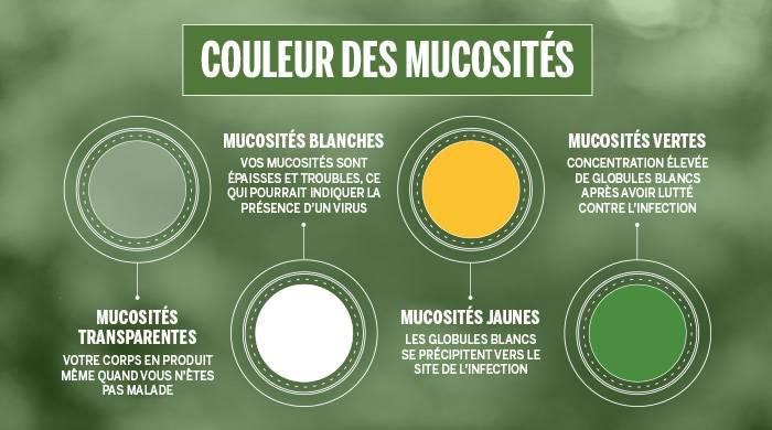 Signification des couleurs du mucus
